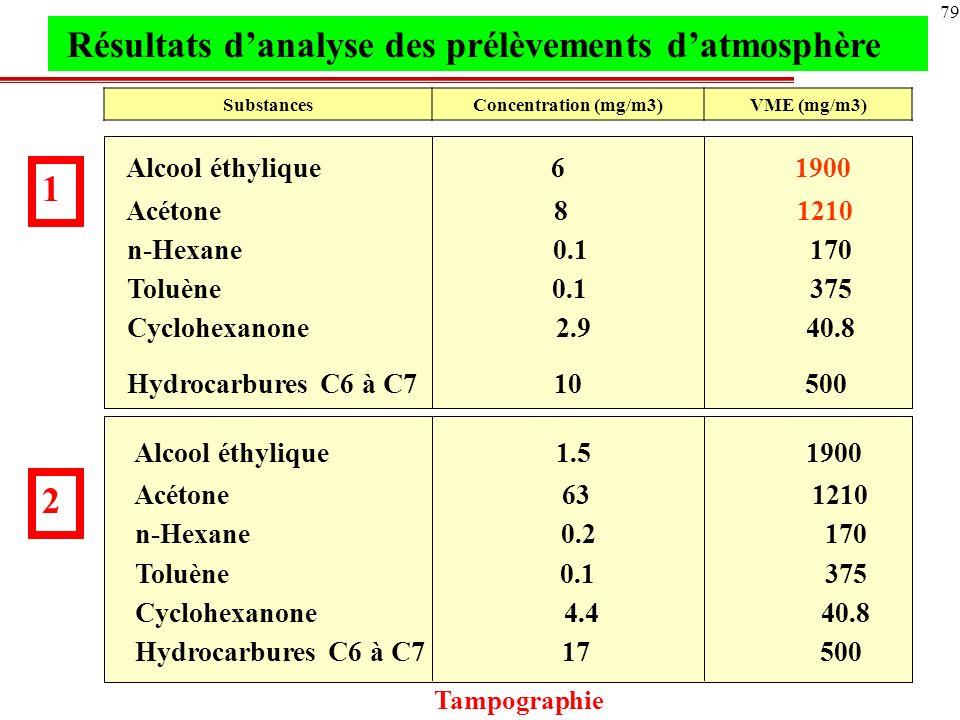 80 Substances Concentration VME (mg/m 3 ) (mg/m 3 ) n-Hexane 0.2 170 Toluène 0.1 375 Hydrocarbures C6 à C7 14 500 Alcool isopropylique 69 980 Acétone 617 1210 n-Hexane 0.1 170 Hydrocarbures C6 à C7 7 500 3 4 Prélèvement à poste fixe Nettoyage de lencrier Résultats danalyse des prélèvements datmosphère