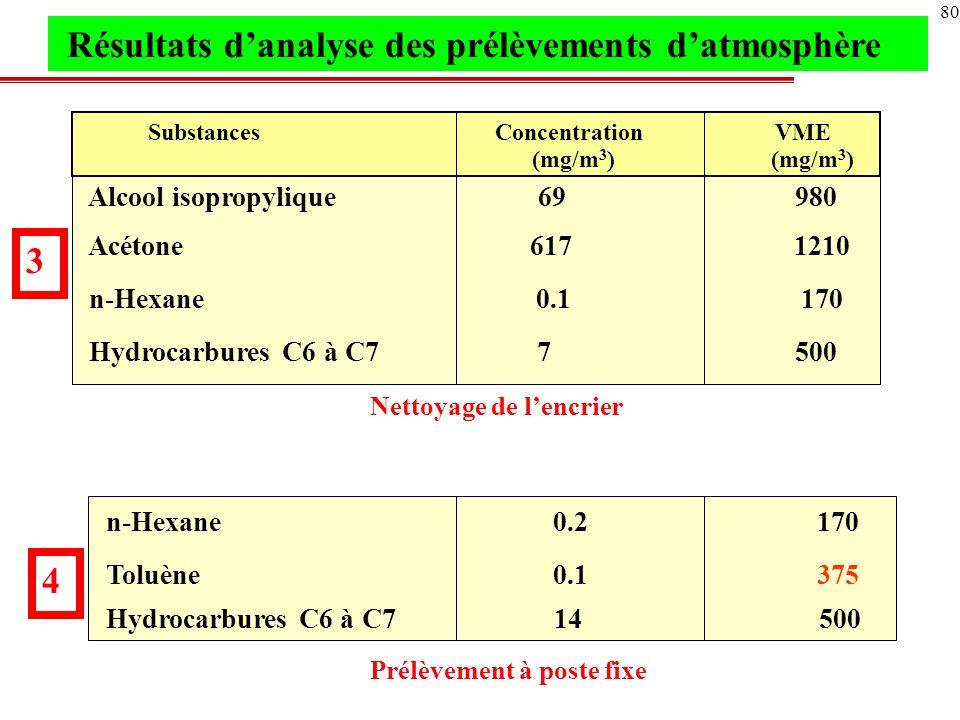 81 Acétone 2.4 1210 n-Hexane 1.0 170 Acétate déthyle 4.7 1400 Toluène 1.3 375 Hydrocarbures C6 à C7 143 500 Acétone 22 1210 n-Hexane 1.1 170 Acétate déthyle 34 1400 Toluène 4.1 375 Hydrocarbures C6 à C7 146 500 5 6 Opératrice Encollage manuel Résultats danalyse des prélèvements datmosphère