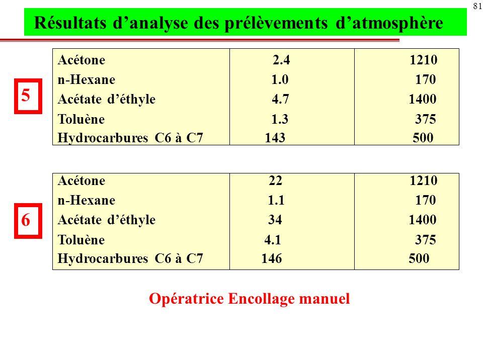 82 Référence prélèvement 1 2 3 4 5 6 durée du prélèvement 63 51 20 38 45 63 Valeur coefficient F 0.10 0.20 0.59 0.03 0.33 0.35 Valeur de F pondérée sur 0.21 différentes durées Application de la convention dadditivité relative aux vapeurs de solvants C éthanol + C acétone + C toluène + … = F 1900 1210 435 Si F> 1 : la concentration en vapeurs toxiques est supérieure à la valeur limite admissible 0,34