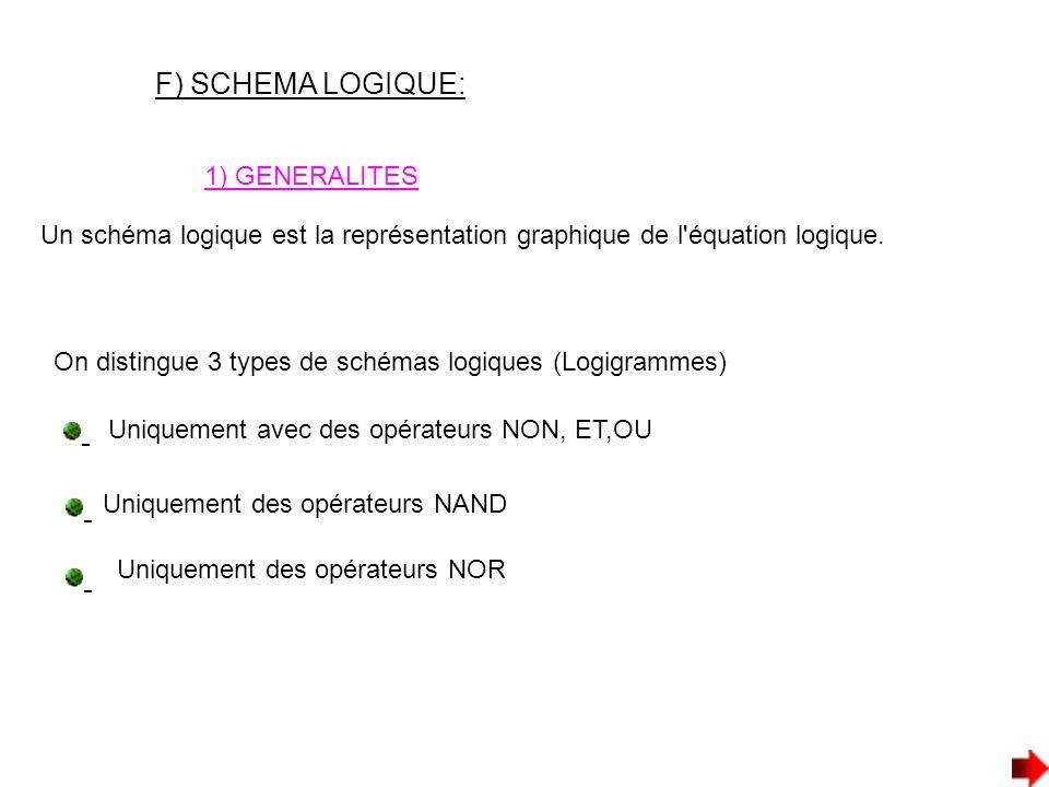 1) GENERALITES F) SCHEMA LOGIQUE: Un schéma logique est la représentation graphique de l'équation logique. On distingue 3 types de schémas logiques (L
