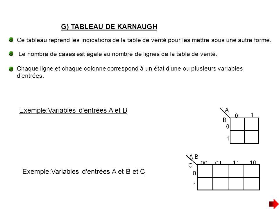 G) TABLEAU DE KARNAUGH Exemple:Variables d'entrées A et B Ce tableau reprend les indications de la table de vérité pour les mettre sous une autre form