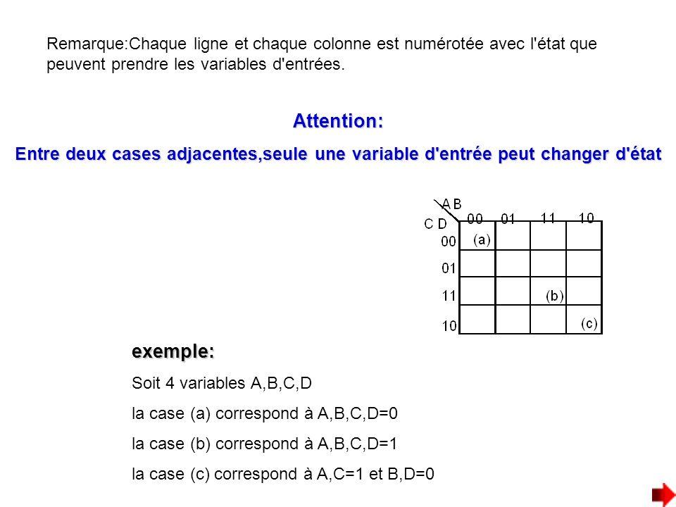 Remarque:Chaque ligne et chaque colonne est numérotée avec l'état que peuvent prendre les variables d'entrées. exemple: Soit 4 variables A,B,C,D la ca