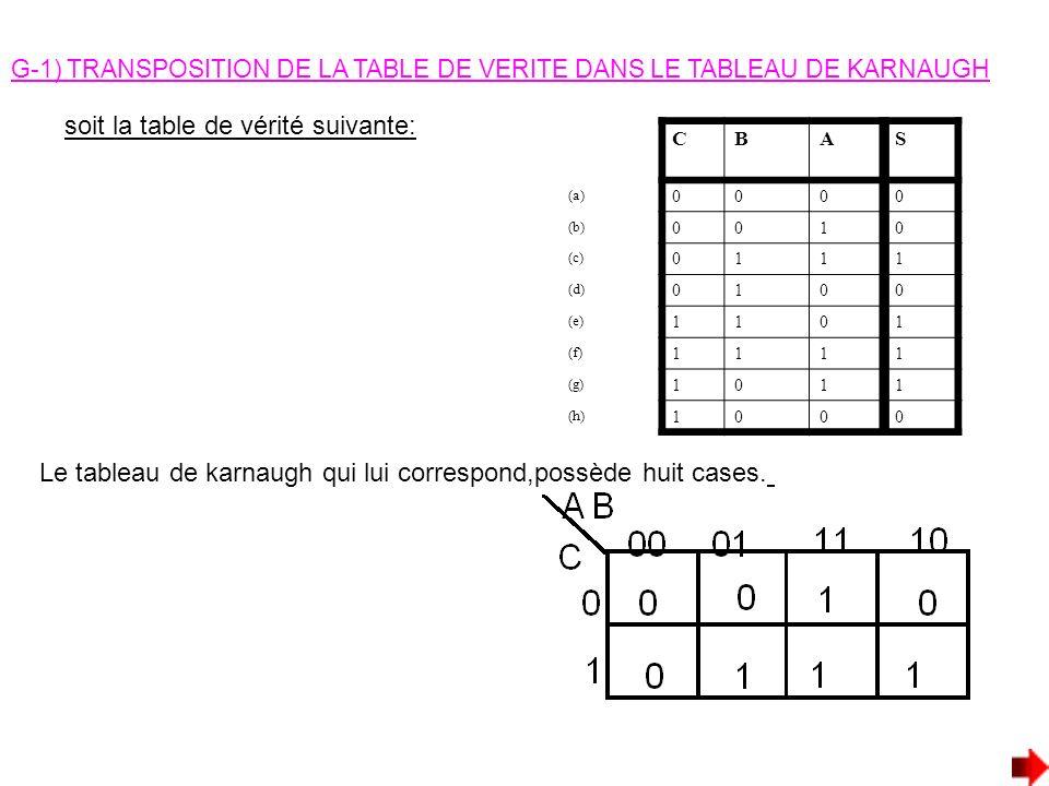 G-1) TRANSPOSITION DE LA TABLE DE VERITE DANS LE TABLEAU DE KARNAUGH soit la table de vérité suivante: CBAS (a) 0000 (b) 0010 (c) 0111 (d) 0100 (e) 11