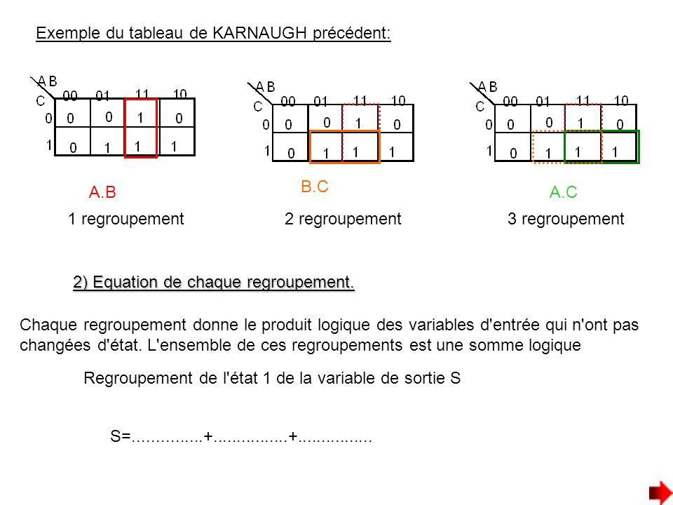 Exemple du tableau de KARNAUGH précédent: 1 regroupement2 regroupement3 regroupement 2) Equation de chaque regroupement. Chaque regroupement donne le