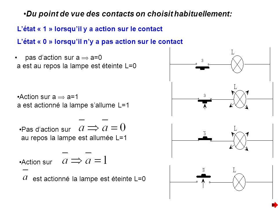 Du point de vue des contacts on choisit habituellement: Létat « 1 » lorsquil y a action sur le contact Létat « 0 » lorsquil ny a pas action sur le con