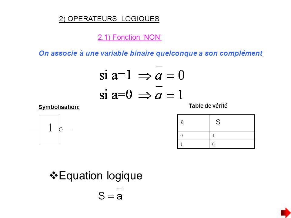 2) OPERATEURS LOGIQUES 2.1) Fonction NON On associe à une variable binaire quelconque a son complément Symbolisation: Table de vérité a 01 10 Equation