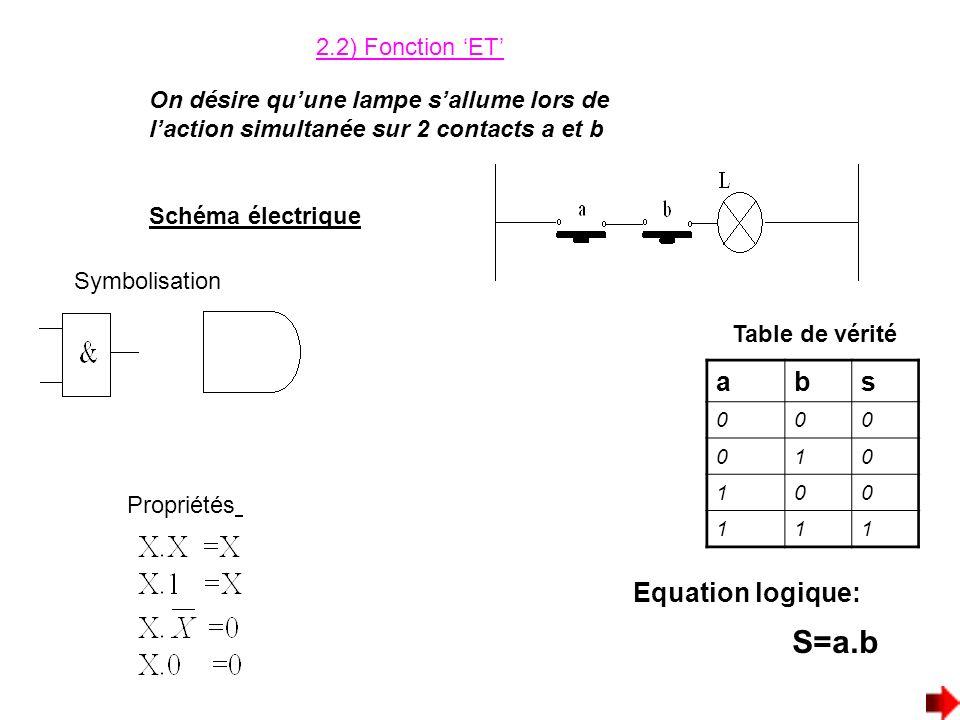 2.2) Fonction ET On désire quune lampe sallume lors de laction simultanée sur 2 contacts a et b Schéma électrique abs 000 010 100 111 Table de vérité