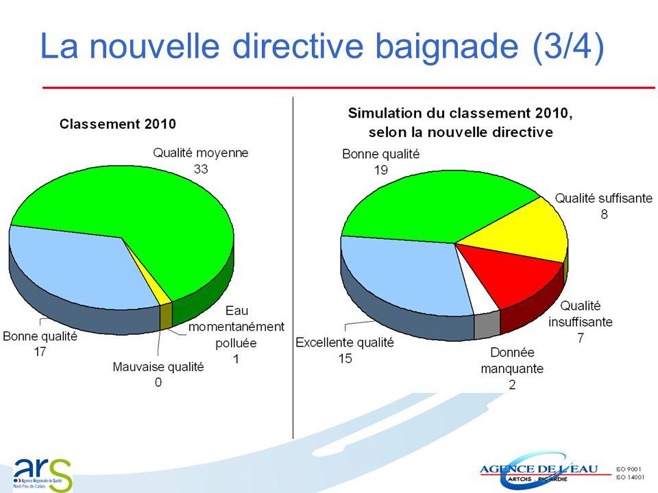La nouvelle directive baignade (3/4)