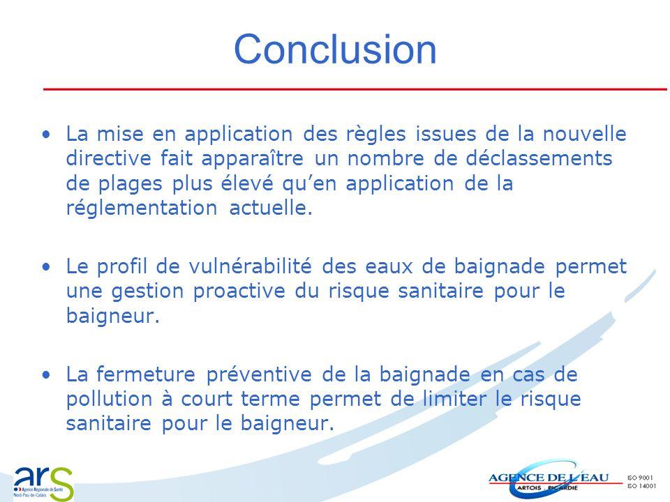 Conclusion La mise en application des règles issues de la nouvelle directive fait apparaître un nombre de déclassements de plages plus élevé quen appl