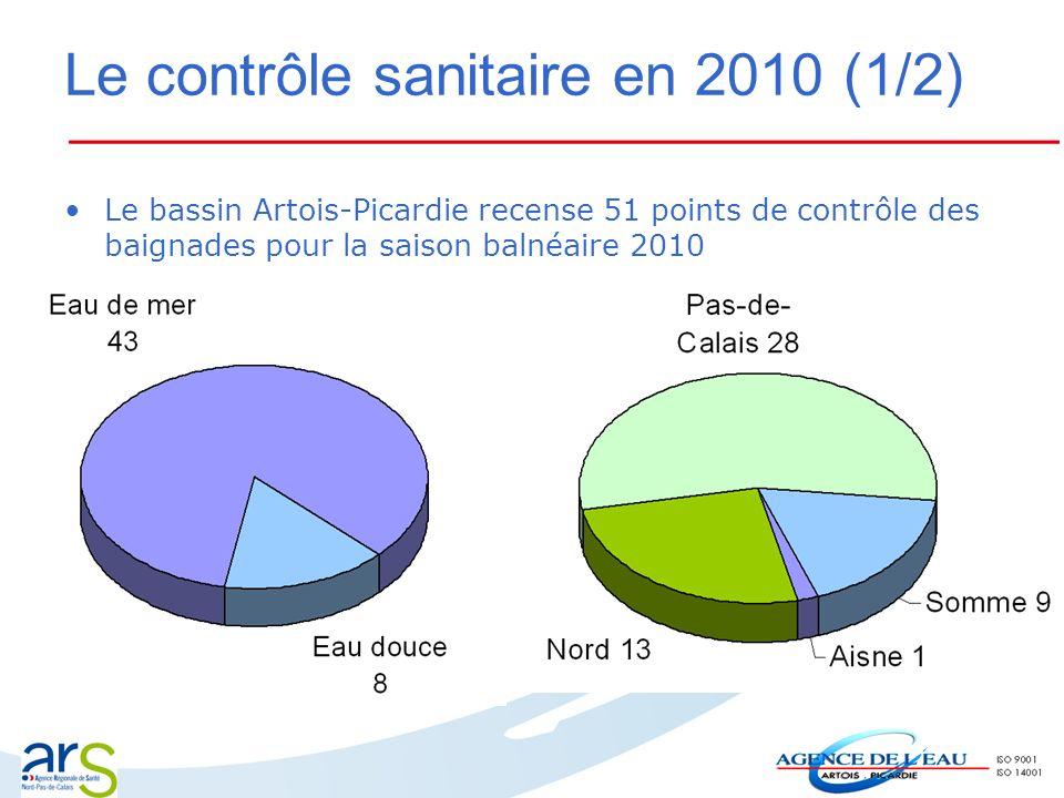 Le contrôle sanitaire en 2010 (1/2) Le bassin Artois-Picardie recense 51 points de contrôle des baignades pour la saison balnéaire 2010