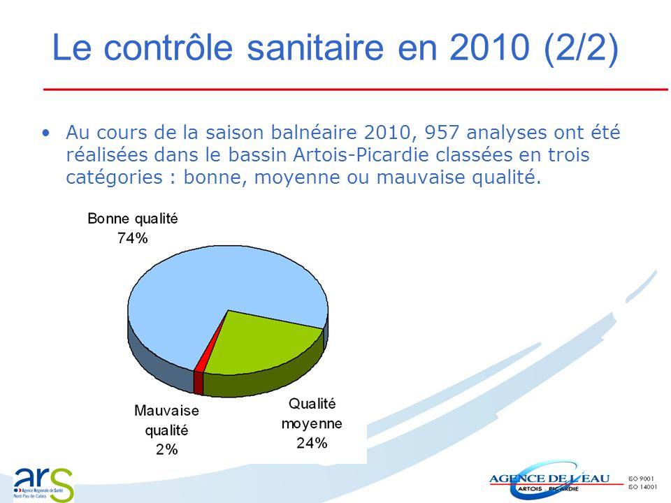 Le contrôle sanitaire en 2010 (2/2) Au cours de la saison balnéaire 2010, 957 analyses ont été réalisées dans le bassin Artois-Picardie classées en tr