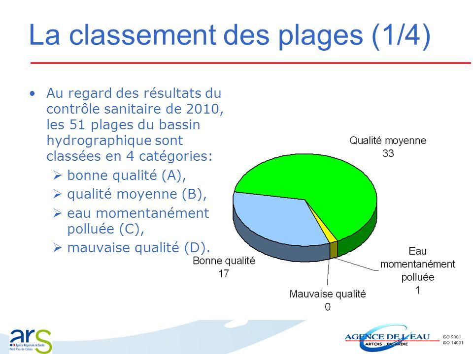 La classement des plages (1/4) Au regard des résultats du contrôle sanitaire de 2010, les 51 plages du bassin hydrographique sont classées en 4 catégo
