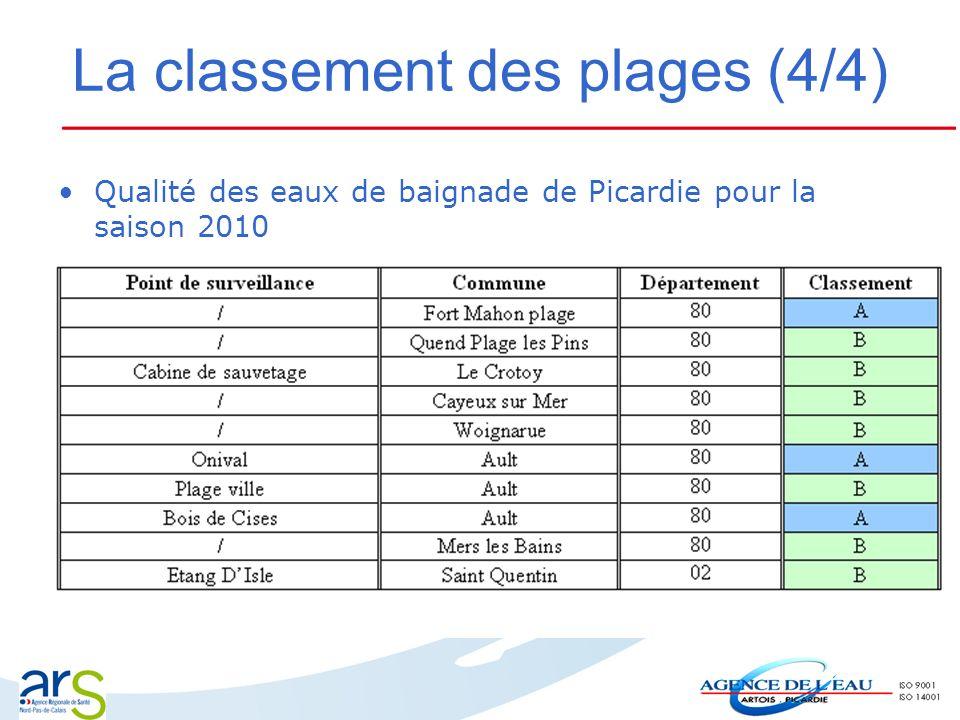 La classement des plages (4/4) Qualité des eaux de baignade de Picardie pour la saison 2010