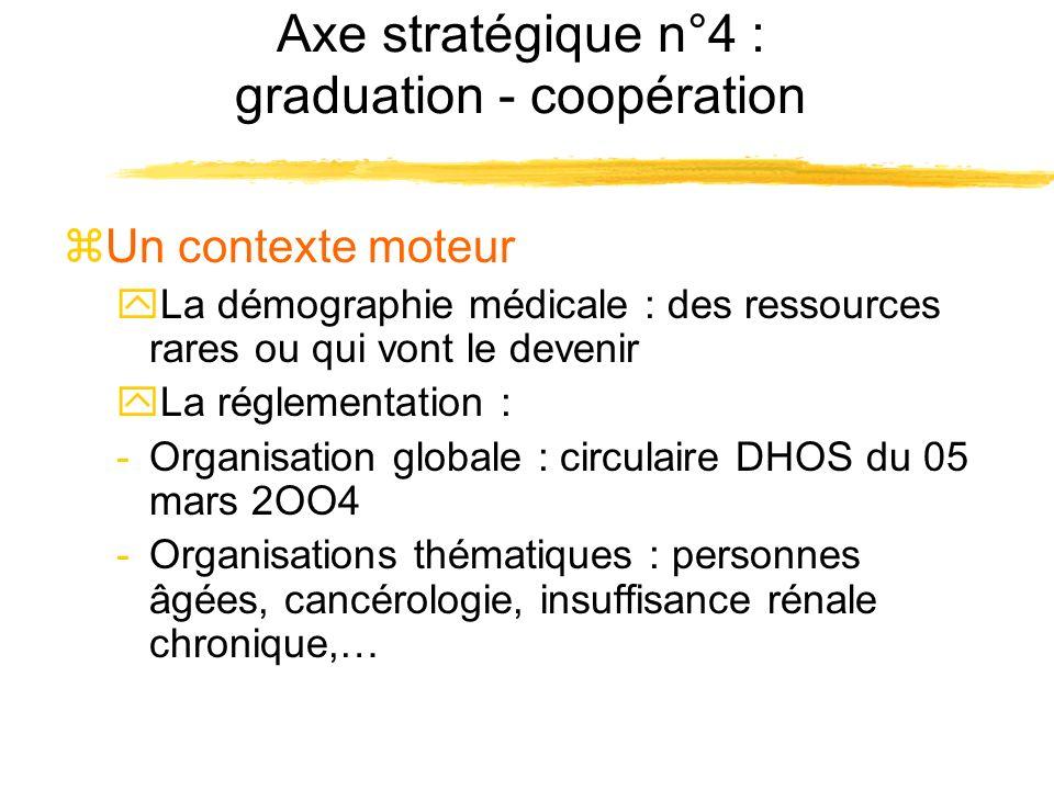 Axe stratégique n°4 : graduation - coopération zUn contexte moteur yLa démographie médicale : des ressources rares ou qui vont le devenir yLa réglemen