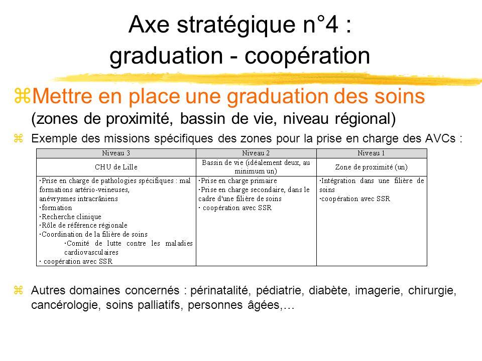 Axe stratégique n°4 : graduation - coopération zMettre en place une graduation des soins (zones de proximité, bassin de vie, niveau régional) zExemple
