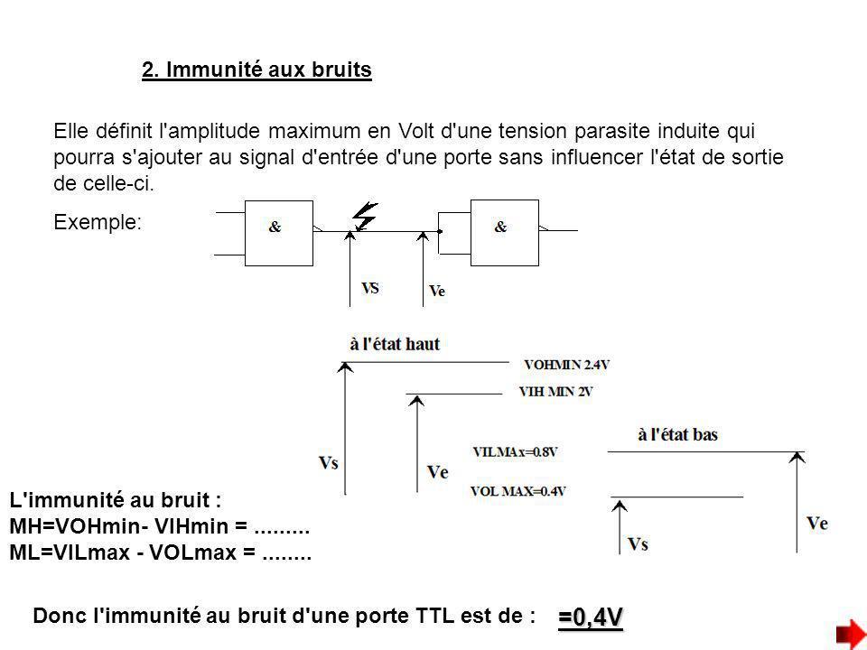 2. Immunité aux bruits Elle définit l'amplitude maximum en Volt d'une tension parasite induite qui pourra s'ajouter au signal d'entrée d'une porte san