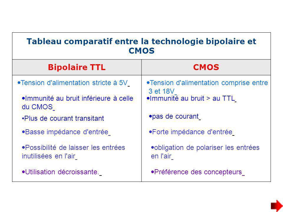 Tableau comparatif entre la technologie bipolaire et CMOS Bipolaire TTLCMOS Tension d'alimentation stricte à 5V Immunité au bruit inférieure à celle d