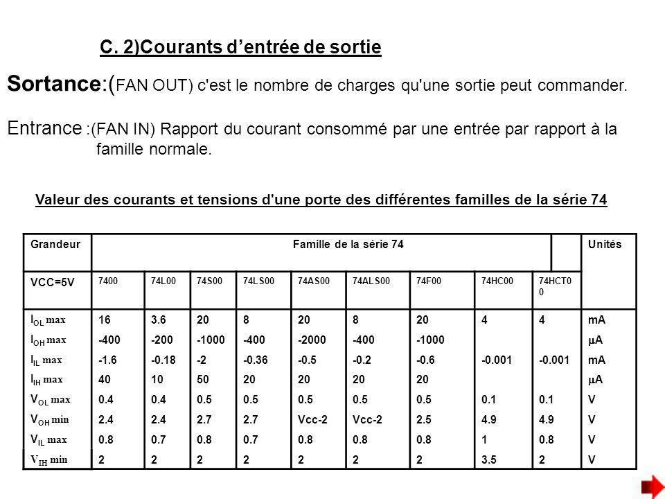 C. 2)Courants dentrée de sortie Entrance :(FAN IN) Rapport du courant consommé par une entrée par rapport à la famille normale. Valeur des courants et