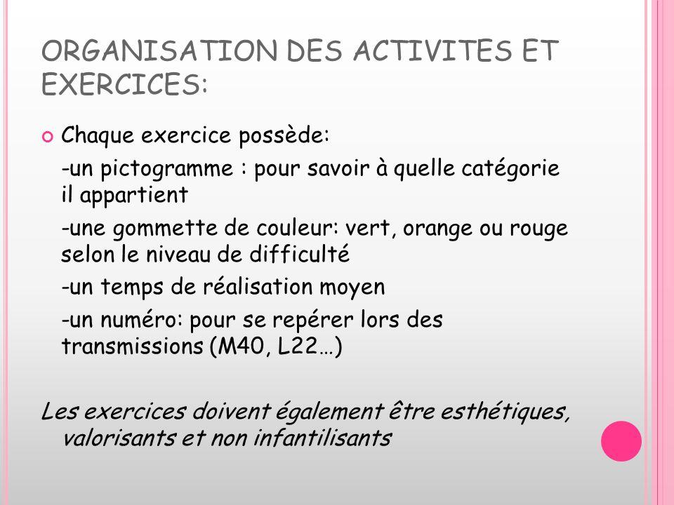 ORGANISATION DES ACTIVITES ET EXERCICES: Chaque exercice possède: -un pictogramme : pour savoir à quelle catégorie il appartient -une gommette de coul