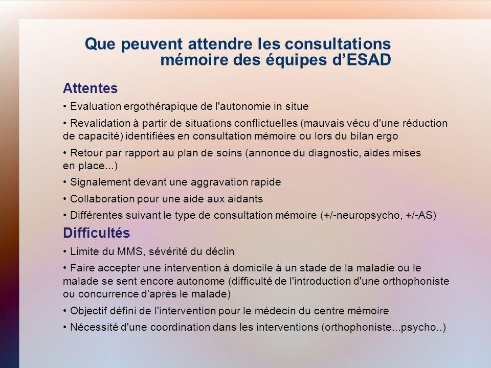 Attentes Evaluation ergothérapique de l'autonomie in situe Revalidation à partir de situations conflictuelles (mauvais vécu d'une réduction de capacit