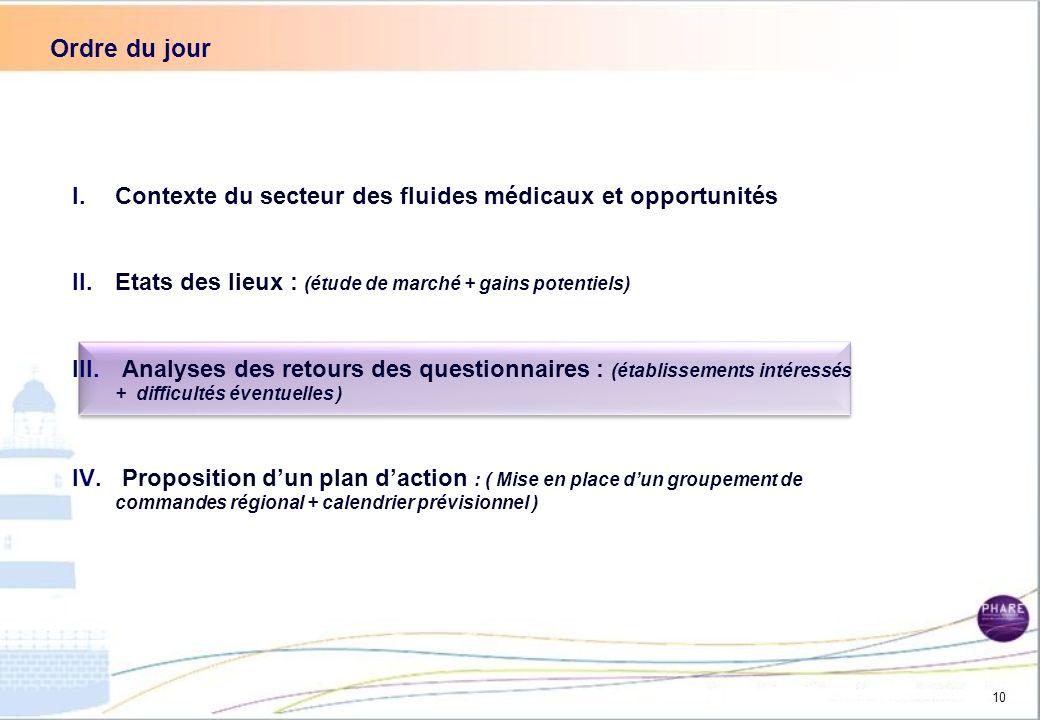 Le marché actuel des fluides médicaux en Nord-Pas-de-Calais et opportunités : Perspectives : - Attirer un nouveau gazier - passe obligatoirement par m