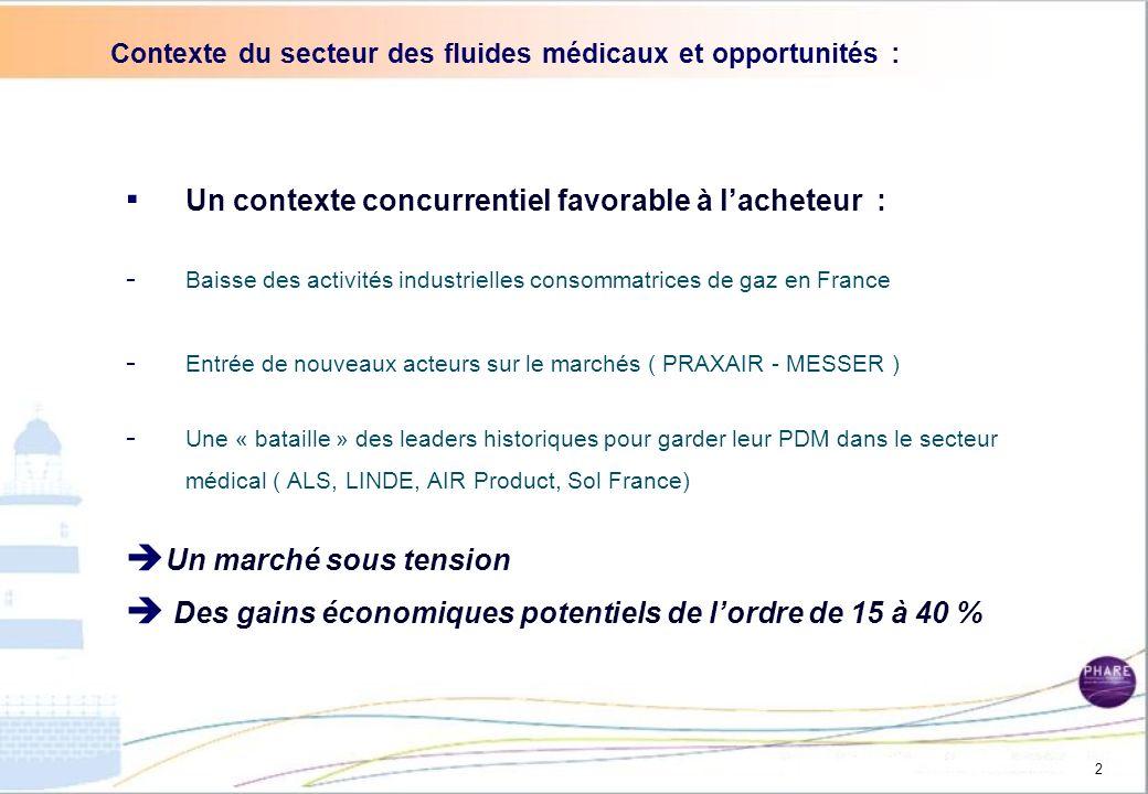 I.Contexte du secteur des fluides médicaux et opportunités II.Etats des lieux : (étude de marché + gains potentiels) III. Analyses des retours des que