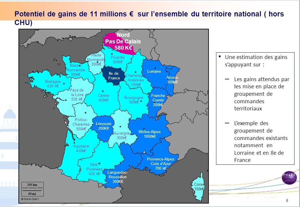 I.Contexte du secteur des fluides médicaux et opportunités II.Etats des lieux Régional : (étude de marché + gains potentiels) III. Analyses des retour