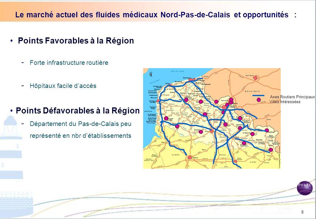 Le marché actuel des fluides médicaux en Nord-Pas-de-Calais et opportunités : Point Favorables à la Région : - Région frontalière avec Belgique (Accès