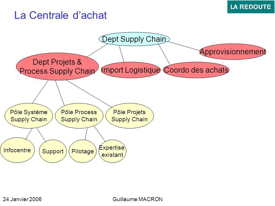 24 Janvier 2006Guillaume MACRON La Centrale dachat Dept Supply Chain Import Logistique Dept Projets & Process Supply Chain Pôle Système Supply Chain I