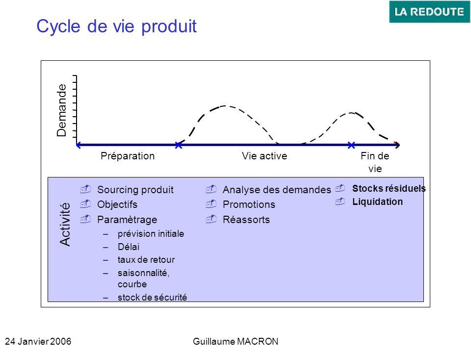 24 Janvier 2006Guillaume MACRON Cycle de vie produit Demande PréparationVie activeFin de vie Sourcing produit Objectifs Paramètrage –prévision initial