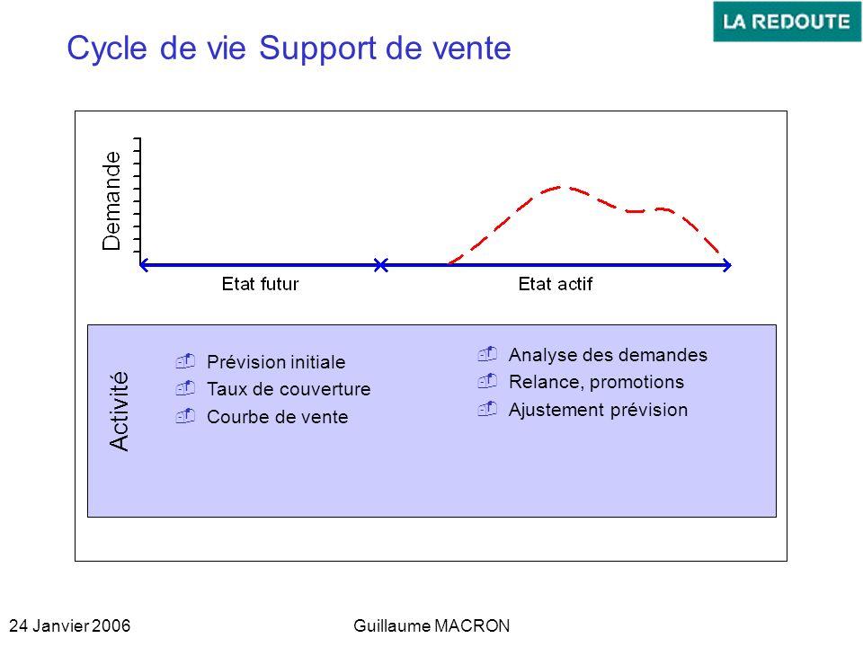 24 Janvier 2006Guillaume MACRON Cycle de vie Support de vente Prévision initiale Taux de couverture Courbe de vente Analyse des demandes Relance, prom