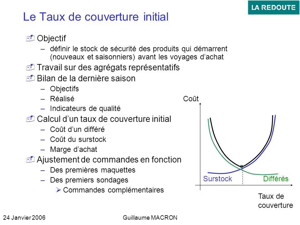 24 Janvier 2006Guillaume MACRON Le Taux de couverture initial Objectif –définir le stock de sécurité des produits qui démarrent (nouveaux et saisonnie