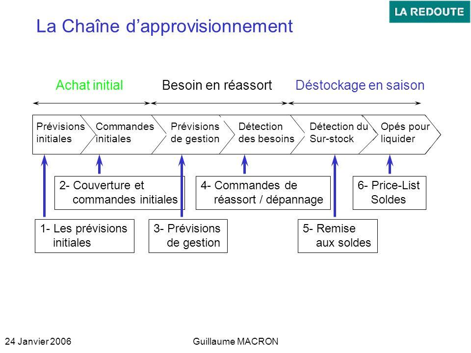 24 Janvier 2006Guillaume MACRON La Chaîne dapprovisionnement Prévisions initiales Commandes initiales Détection des besoins Prévisions de gestion Déte