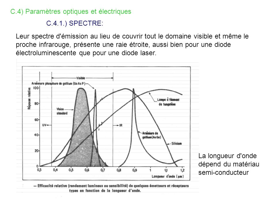 C.4) Paramètres optiques et électriques C.4.1.) SPECTRE: Leur spectre d'émission au lieu de couvrir tout le domaine visible et même le proche infrarou
