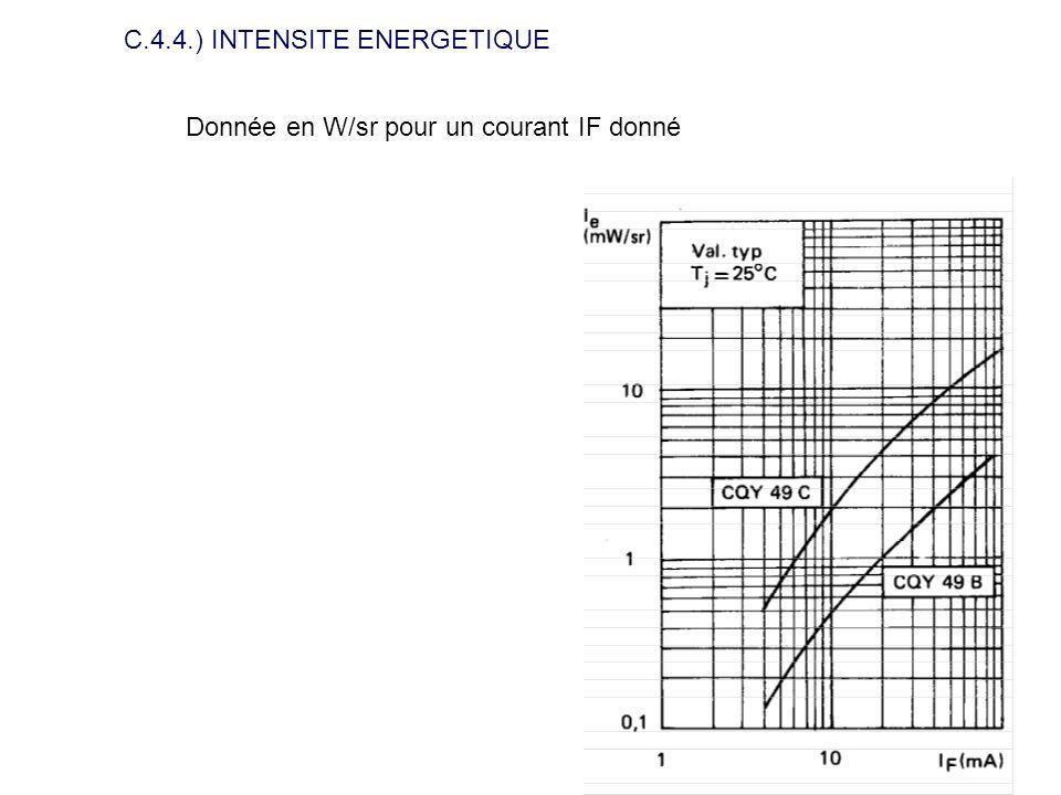C.4.4.) INTENSITE ENERGETIQUE Donnée en W/sr pour un courant IF donné