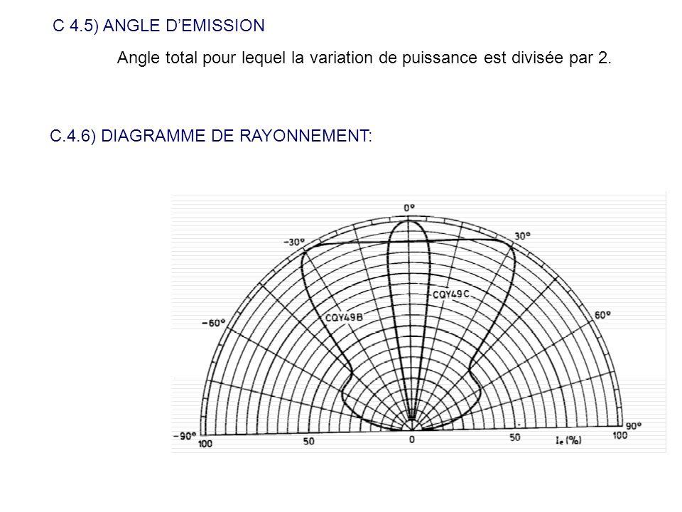 C 4.5) ANGLE DEMISSION Angle total pour lequel la variation de puissance est divisée par 2. C.4.6) DIAGRAMME DE RAYONNEMENT: