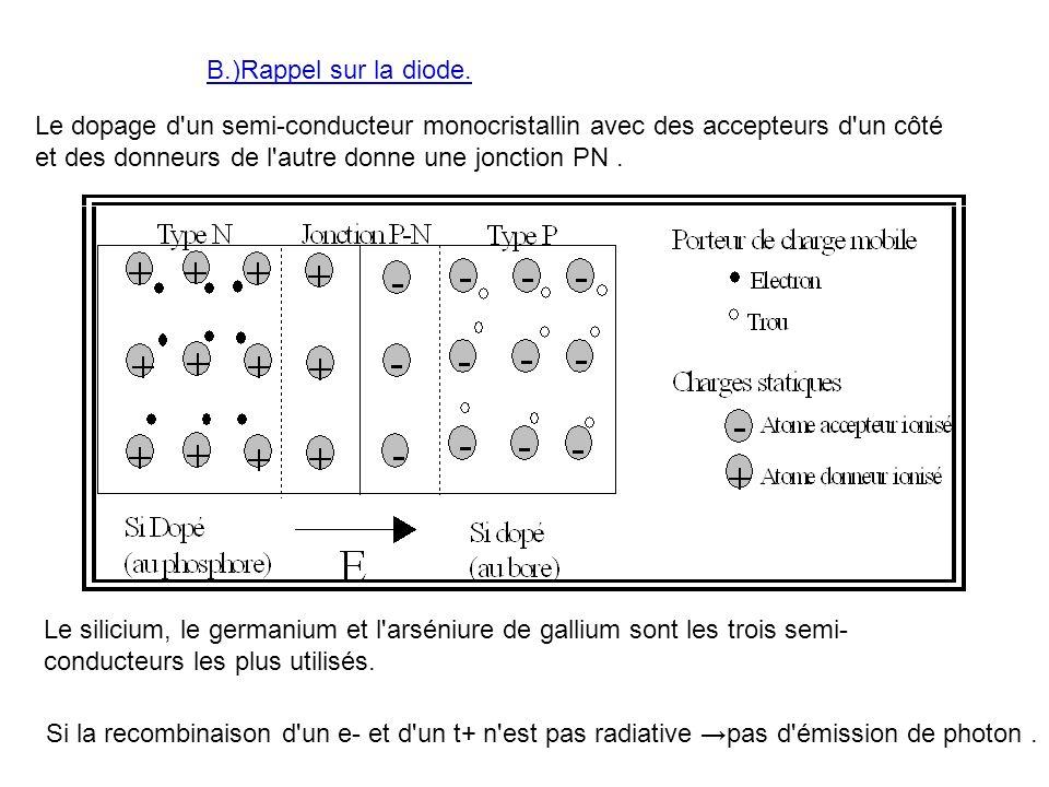 B.)Rappel sur la diode. Le dopage d'un semi-conducteur monocristallin avec des accepteurs d'un côté et des donneurs de l'autre donne une jonction PN.