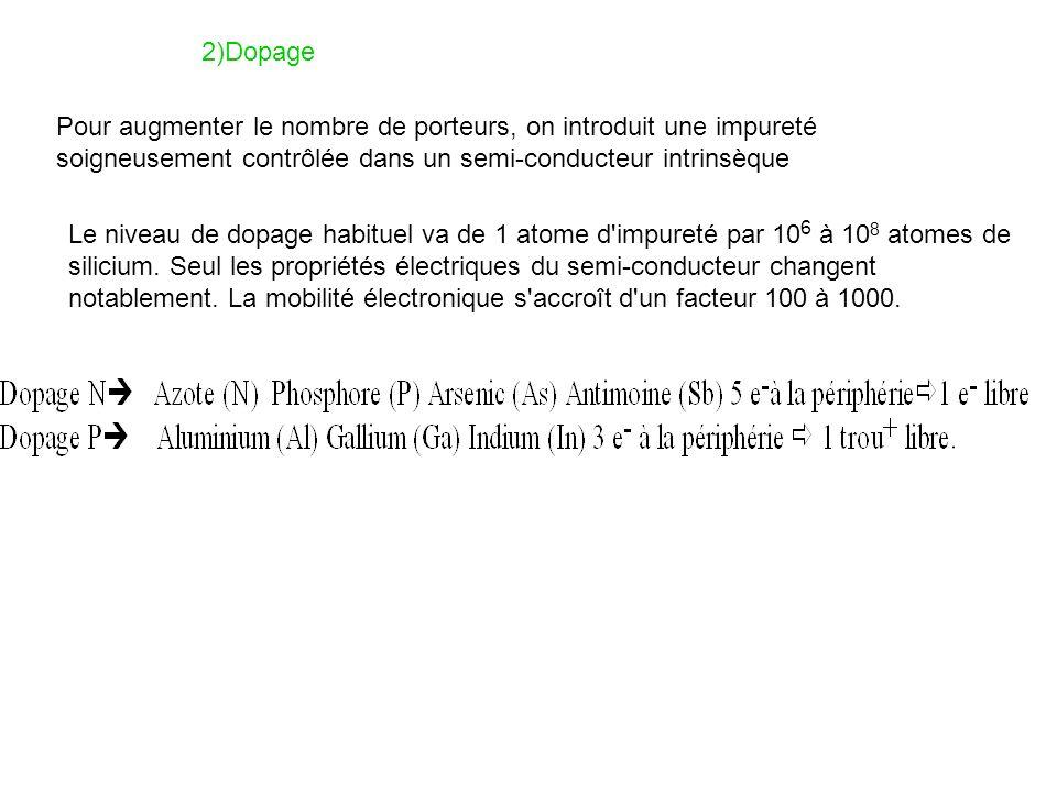 C) LA DEL:(EN ANGLAIS LED LIGHT EMITTING DIODE) symbole: C.1) Principe: La recombinaison est radiative dans le cas du semi-conducteur à base de GaAs Pour que ce phénomène de recombinaison radiative se manifeste encore faut-il créer une forte population d électrons dans la bande de conduction, et de trous dans la bande de valence.
