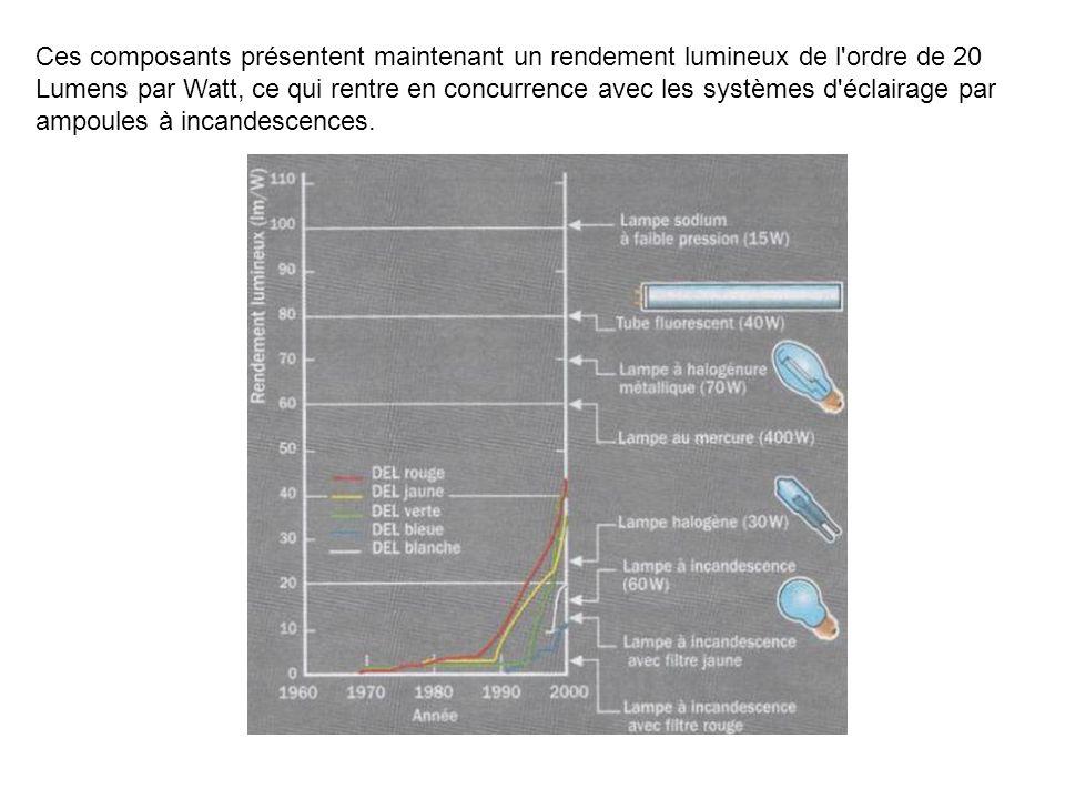 D) EXERCICES D.1) Lecture dune documentation technique Utiliser la documentation technique de la LED CQF24 led pour fibre optique: Déterminer alors: VR max IF max Ie max Ptot longueur d onde angle à mi-intensité θ1/2 D aprés les caractéristiques, pour If=10mA en régime continu, que vaut Ie et VF .