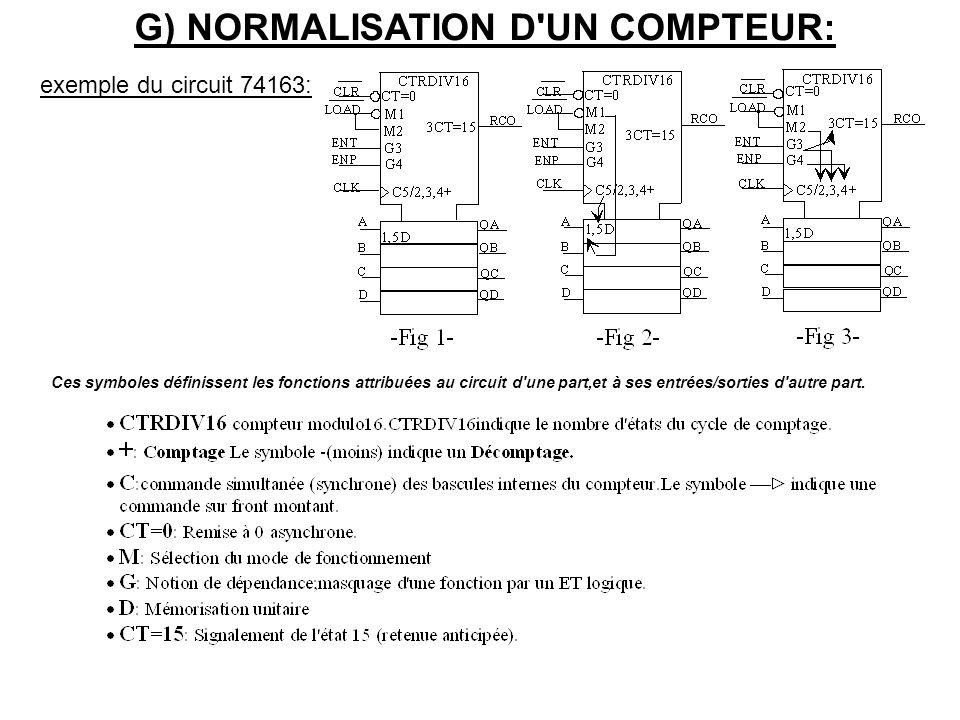 G) NORMALISATION D UN COMPTEUR: exemple du circuit 74163: Ces symboles définissent les fonctions attribuées au circuit d une part,et à ses entrées/sorties d autre part.
