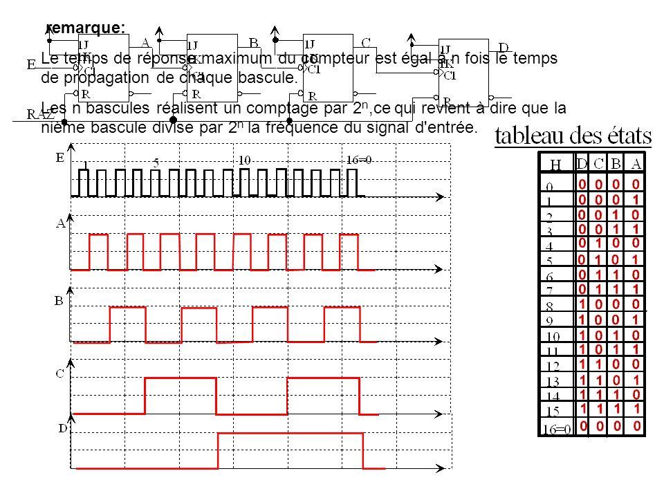 D) REALISATION D UN COMPTEUR DECIMAL Il compte jusqu à 9 (1001 en binaire) Il est composé également de bascules mais on réalise une remise à zéro de l ensemble à la dixième impulsion d horloge