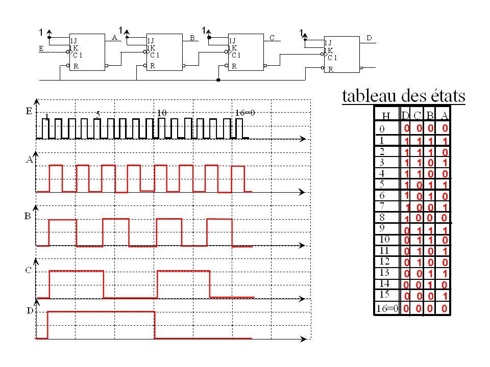 F) LE COMPTEUR SYNCHRONE: Dans le comptage synchrone,les bascules sont commandées simultanément par l impulsion d horloge.