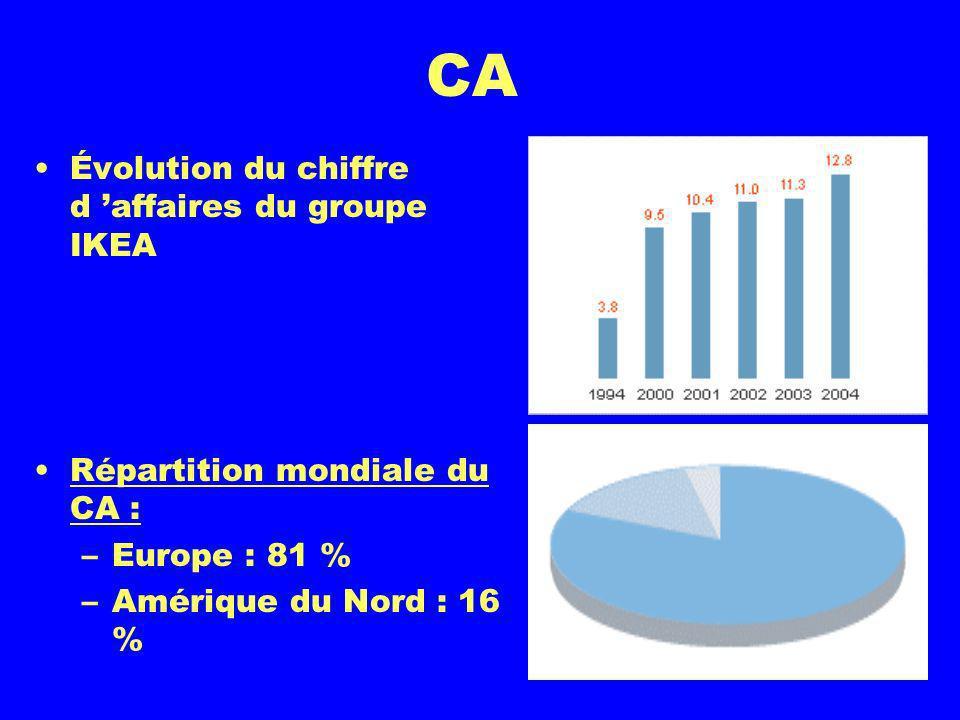 CA Évolution du chiffre d affaires du groupe IKEA Répartition mondiale du CA : –Europe : 81 % –Amérique du Nord : 16 %
