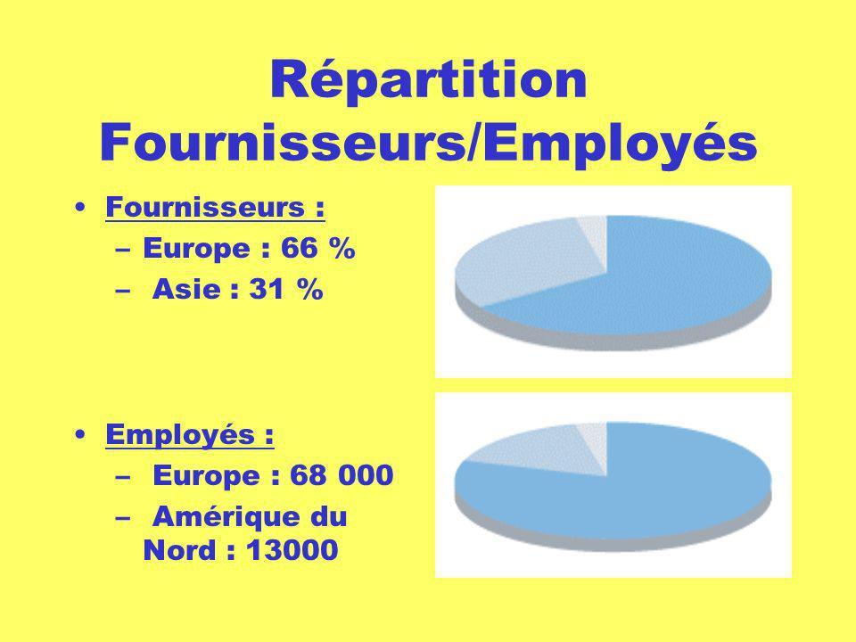 Répartition Fournisseurs/Employés Fournisseurs : –Europe : 66 % – Asie : 31 % Employés : – Europe : 68 000 – Amérique du Nord : 13000