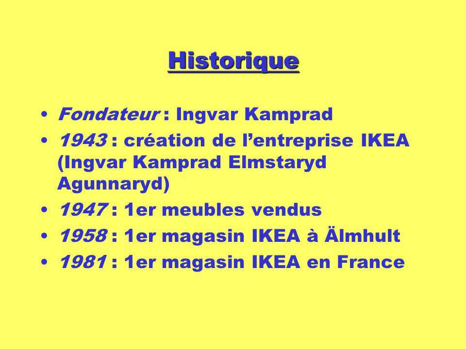 Historique Fondateur : Ingvar Kamprad 1943 : création de lentreprise IKEA (Ingvar Kamprad Elmstaryd Agunnaryd) 1947 : 1er meubles vendus 1958 : 1er ma