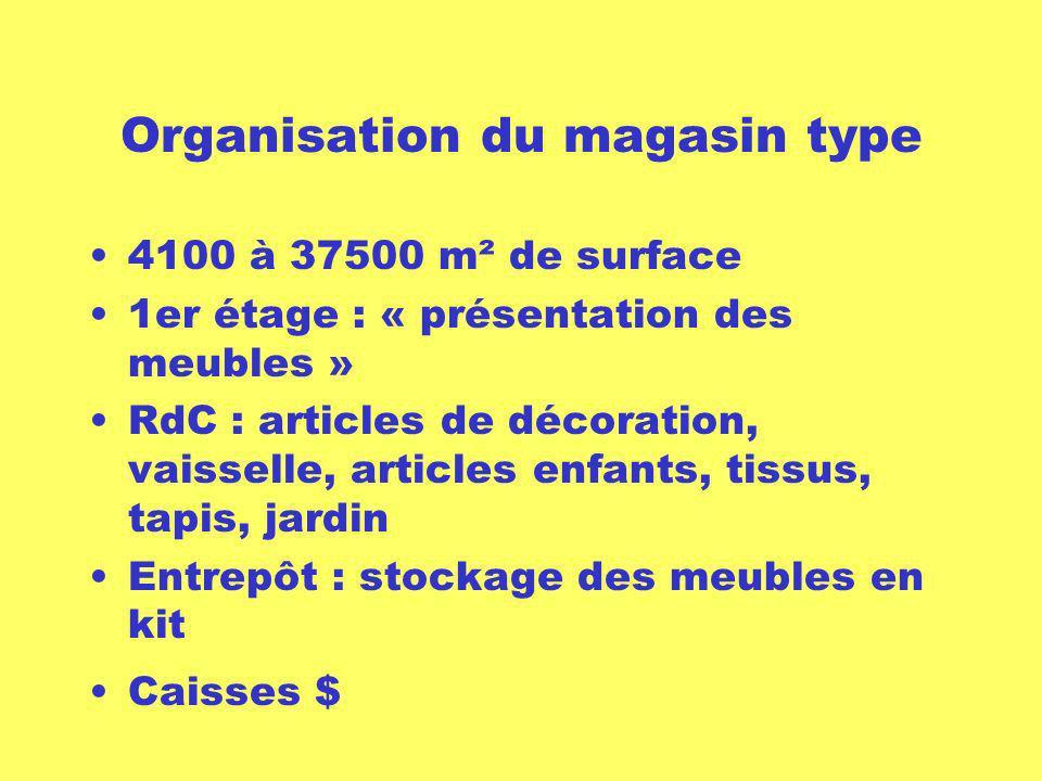 Organisation du magasin type 4100 à 37500 m² de surface 1er étage : « présentation des meubles » RdC : articles de décoration, vaisselle, articles enf