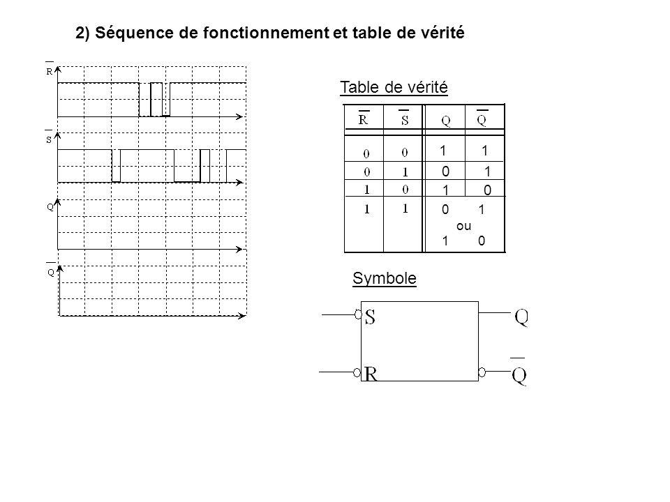 2) Séquence de fonctionnement et table de vérité Table de vérité Symbole 1 0 1 1 0 0 1 ou 1 0
