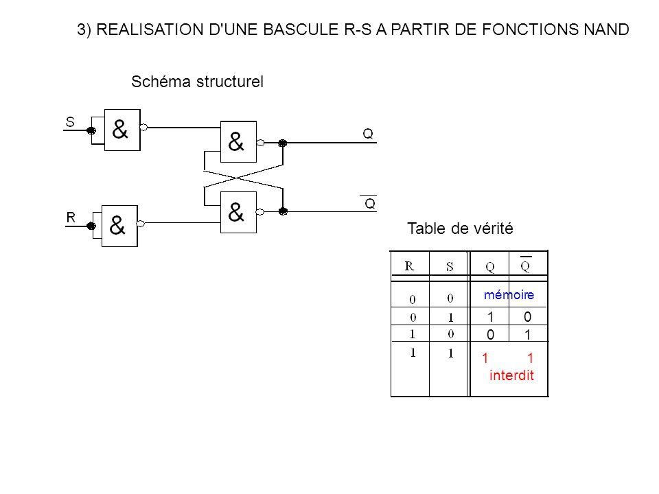 3) REALISATION D'UNE BASCULE R-S A PARTIR DE FONCTIONS NAND Schéma structurel Table de vérité mémoire 1 0 0 1 1 interdit