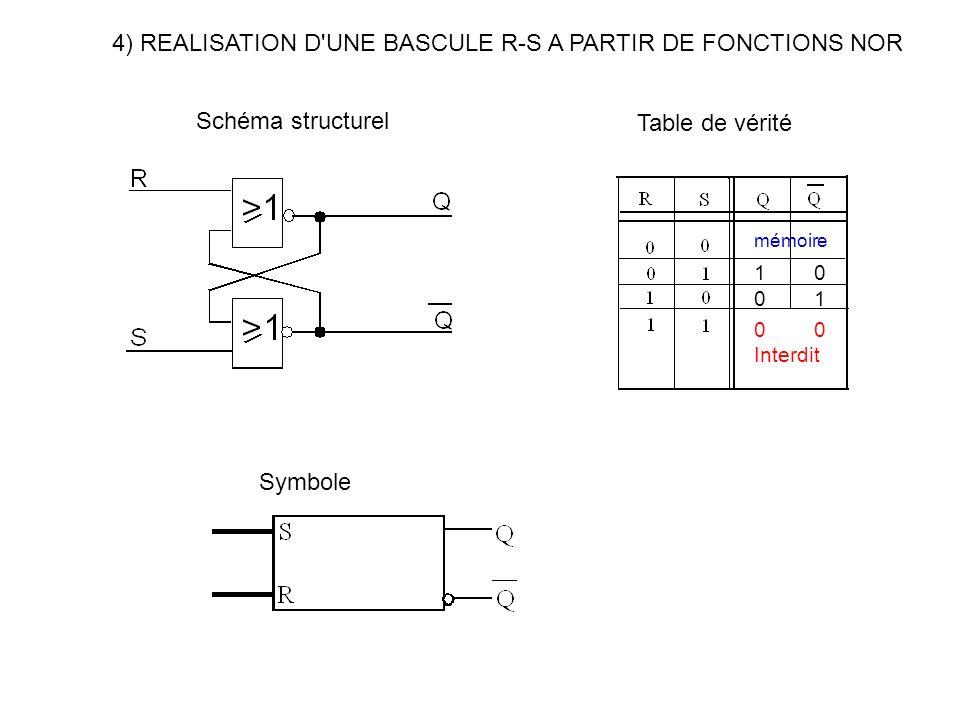 4) REALISATION D'UNE BASCULE R-S A PARTIR DE FONCTIONS NOR Schéma structurel Symbole Table de vérité 0 Interdit 0 1 1 0 mémoire