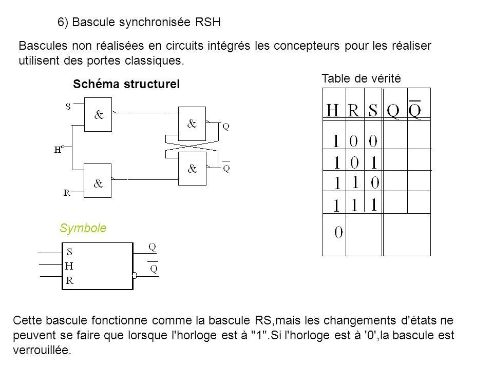6) Bascule synchronisée RSH Bascules non réalisées en circuits intégrés les concepteurs pour les réaliser utilisent des portes classiques. Schéma stru